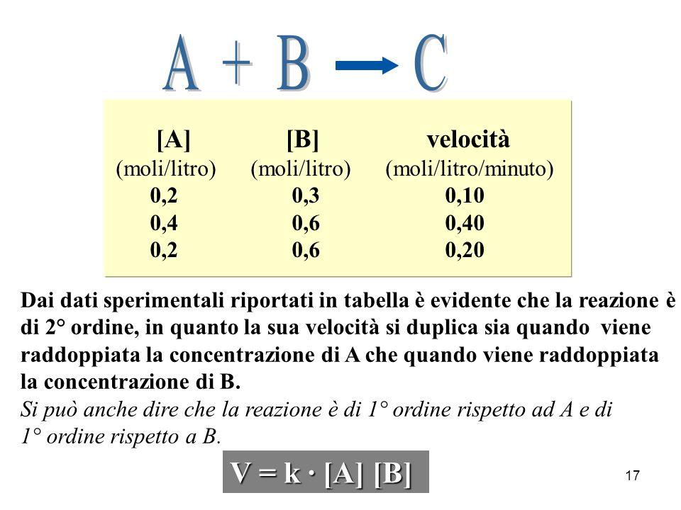A + B C V = k · [A] [B] [A] [B] velocità